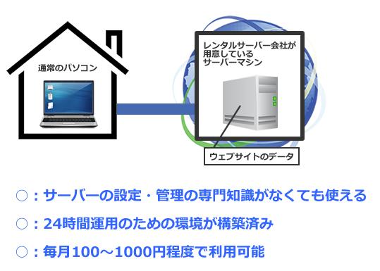 レンタルサーバーの構成