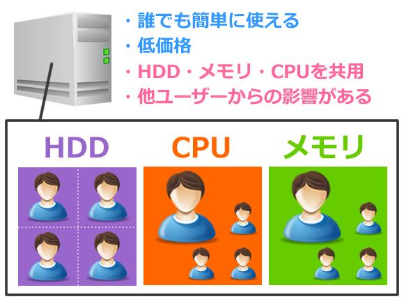 共用サーバーの利用形態のイメージ図とポイント