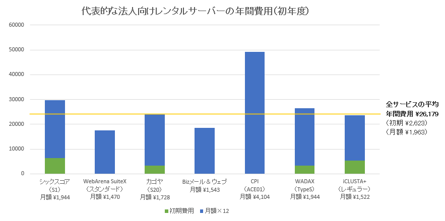 代表的な法人向けサーバー7社の価格比較グラフ