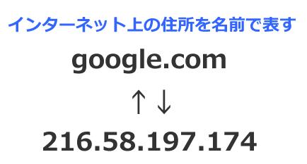 ドメインはインターネット上の住所を表す