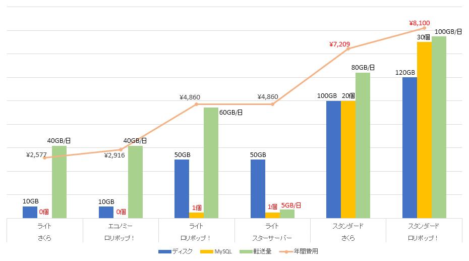 月額100~500円のレンタルサーバーの比較グラフ
