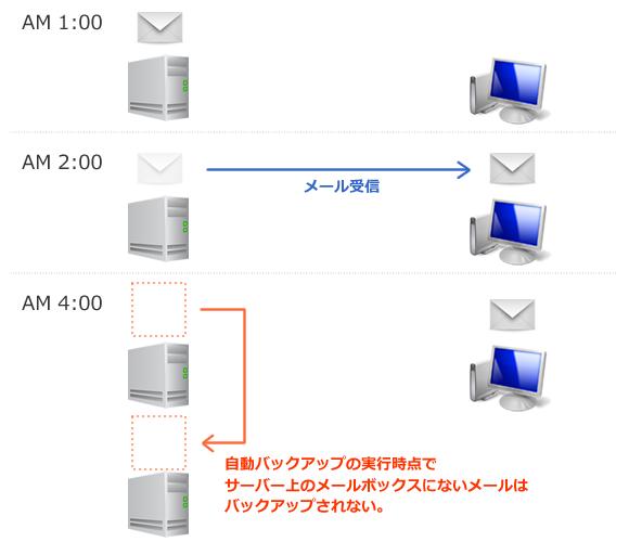 自動バックアップでメールが保存されないことがある理由