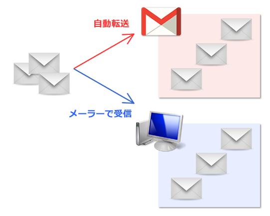 自動転送によるメールバックアップ