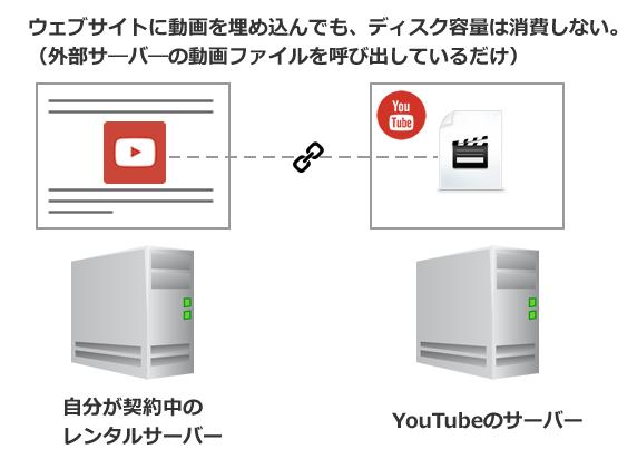 他サイトの動画埋め込みではディスク容量は消費しない