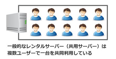 サーバーを複数ユーザーで共同利用