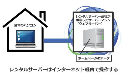 ウェブサーバーはネット経由で操作できる