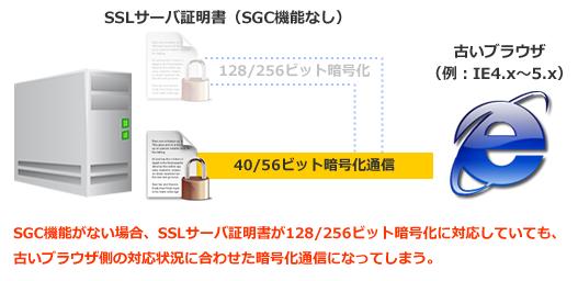 SGC機能がないとブラウザ側に合わせた暗号化通信になる