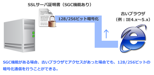 SGC機能があると古いブラウザでも安全性の高い暗号化通信がないとブラウザ側に合わせた暗号化通信になる