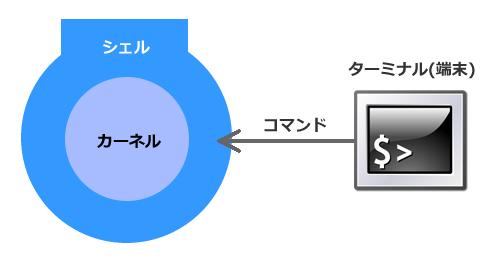 シェルは端末からのコマンドを解釈してカーネルに伝える
