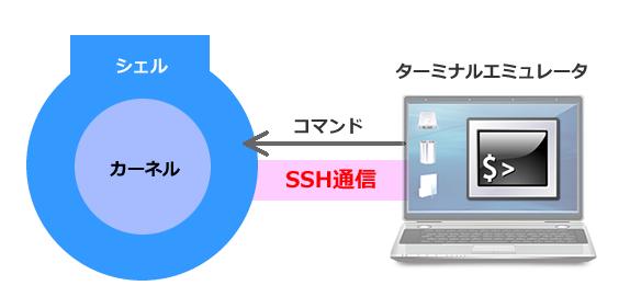 ネット経由で安全にシェルと通信を行うSSH