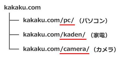 価格.com内の各コンテンツ