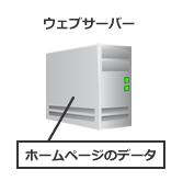 ホームページのデータはウェブサーバーに置く