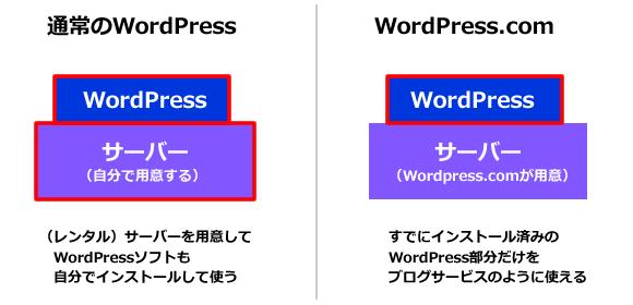 利用形態の違いのイメージ図