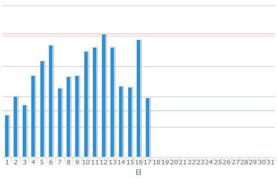 アクセス解析ツールで作成されるグラフ例
